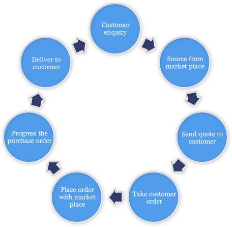 Our Metal Supplier Customer Process